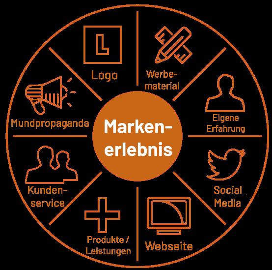 Branding & Grafikdesign