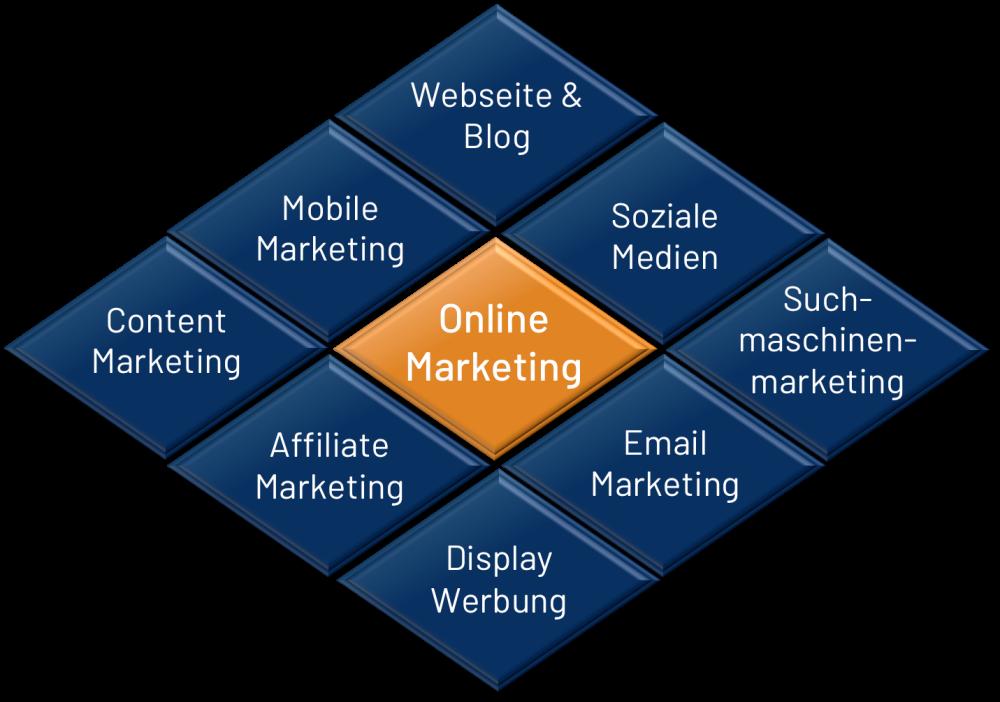 PZ Marketing Solutions - Ihre Werbeagentur für Online Marketing